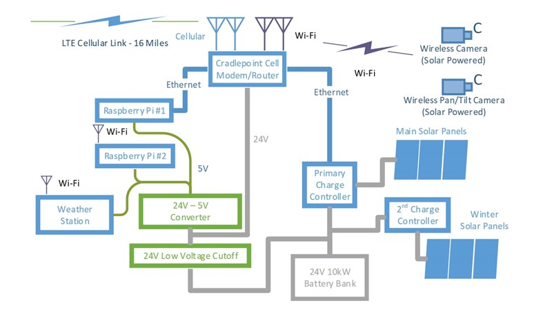 Current system component diagram